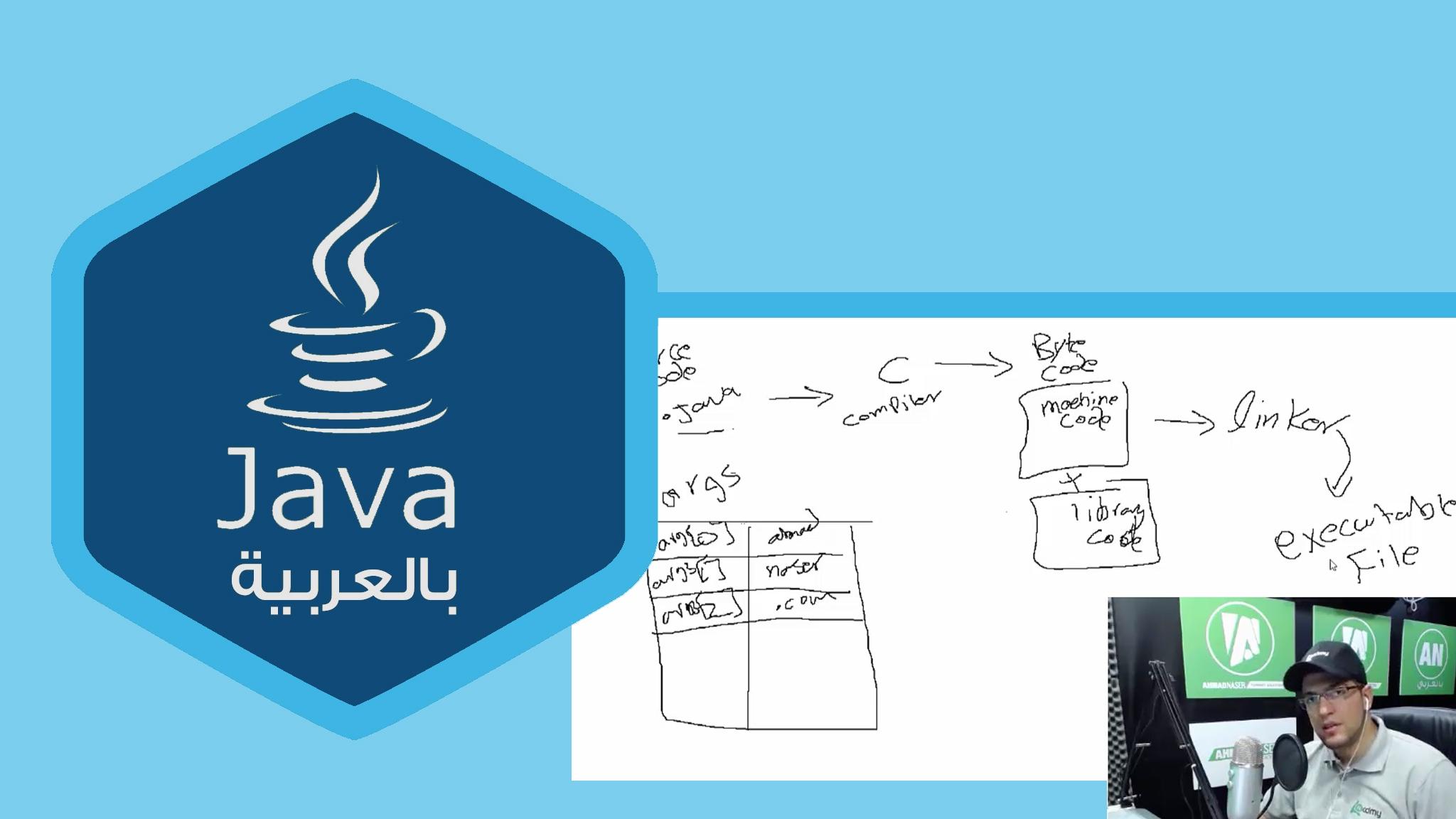 Photo of مقدمة الي بيئة تطوير الجافا JVM and Java Environment
