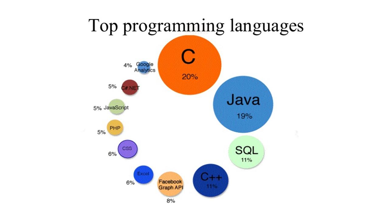 Photo of تعرف على لغات البرمجة في مختلف دول العالم