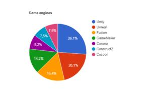 محركات تطوير ألعاب