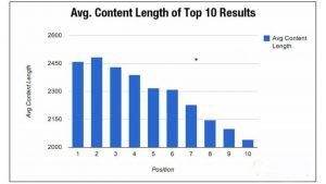 ماهي أعلى اتجاهات لتسويق المحتوى في عام 2020